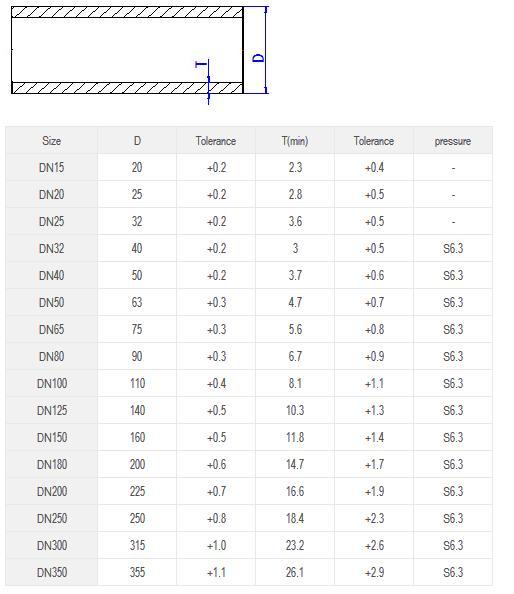 Ống dẫn SANKING tiêu chuẩn DIN, PN16