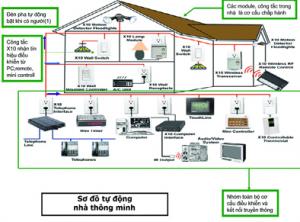 Hướng dẫn cách đi dây điện trong nhà